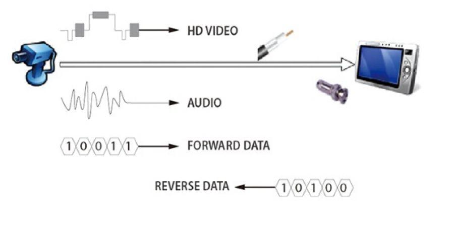 Видеокамера HDCVI: четкий сигнал на большие расстояния